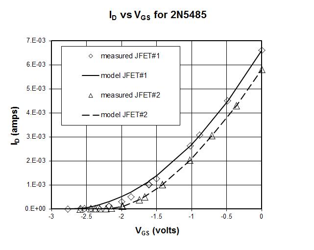 La Bumm Phys2303 Lab 11 Jfet Characteristics And Applications